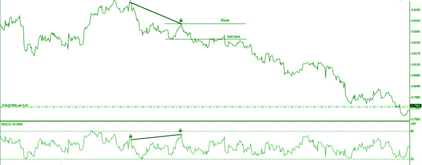 Headen bearish divergence