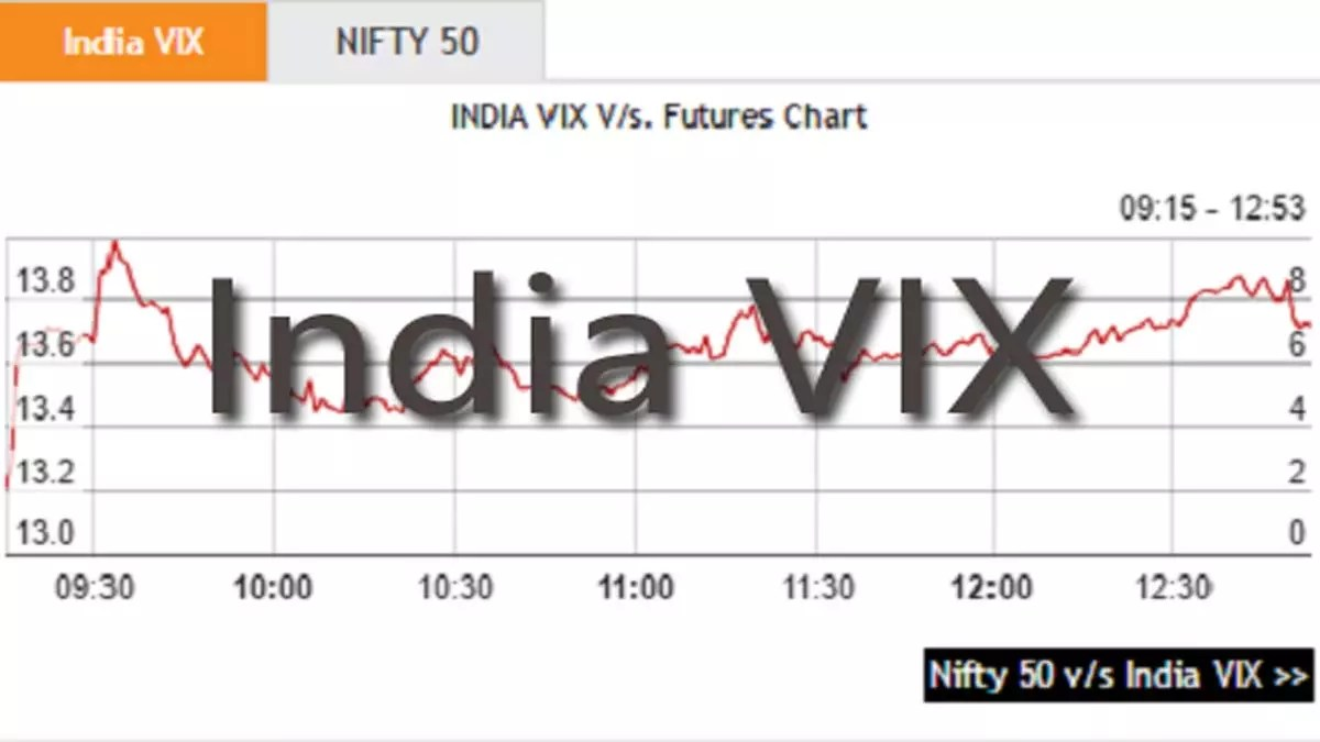 How to Trade the Volatility Index or India VIX Chart?