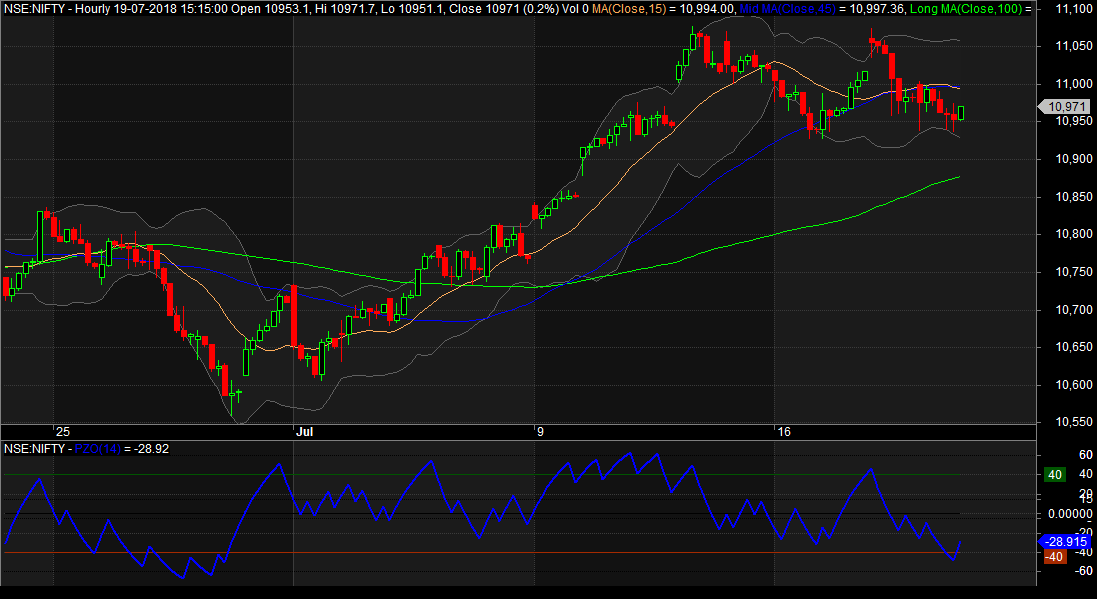 Price Zone Oscillator