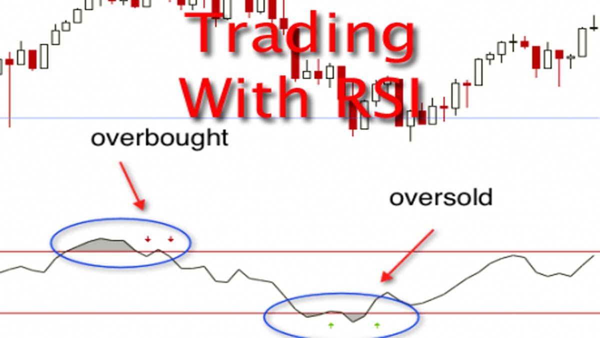 Connors RSI – Trading With RSI In Amibroker