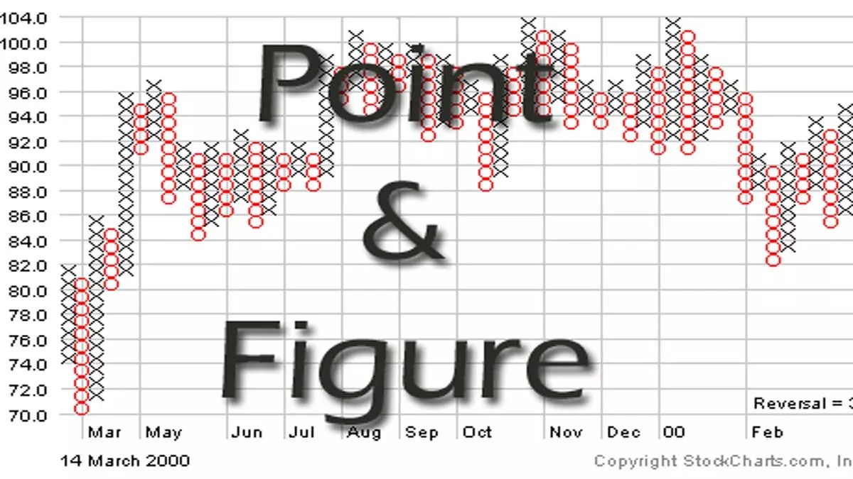 Point and Figure Chart (P&F Chart) Trading Strategy