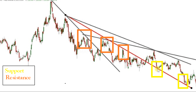 multiple trendline support-resistance