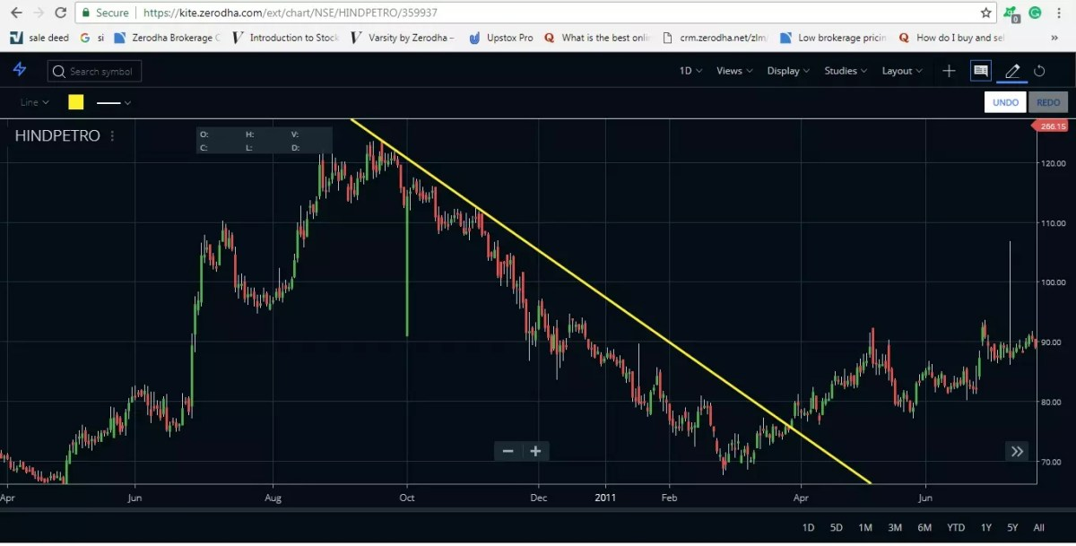 trendline trading bullish trend