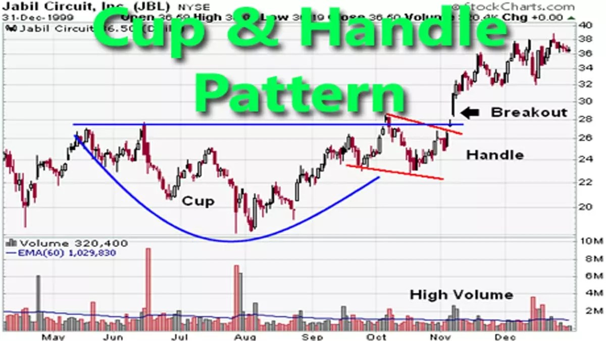 How to Trade the Cup and Handle Pattern?