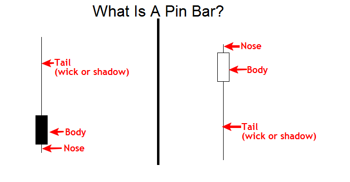 pin-bar-trading-strategy