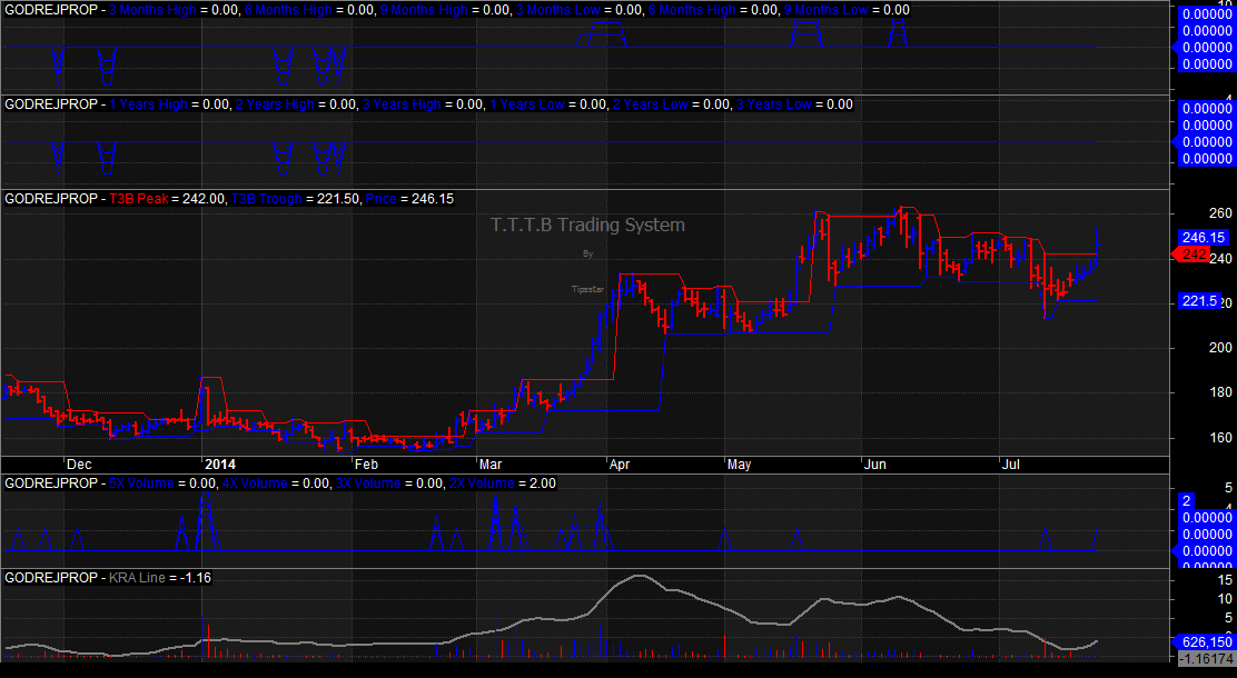 T3B Trading System