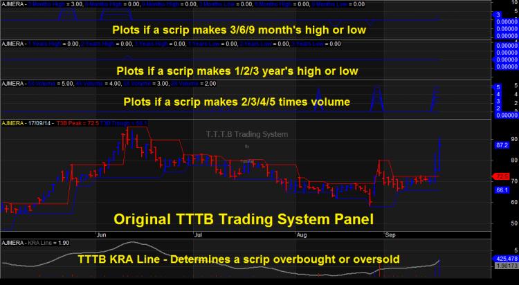 TTTB Trading System