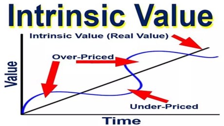 What Is Intrinsic Value Download Stock Intrinsic Value Calculator