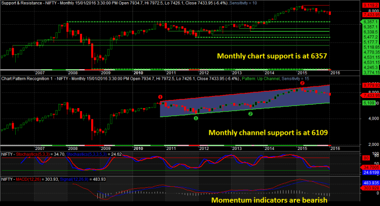 Nifty Monthly Chart 15012016