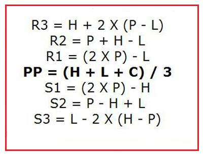 Pivot point calculator nse