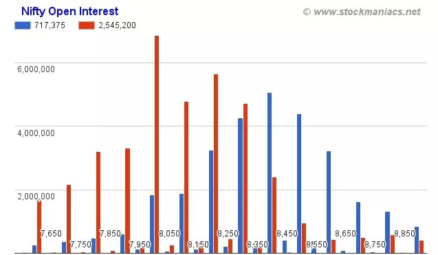 nifty open interest data analysis