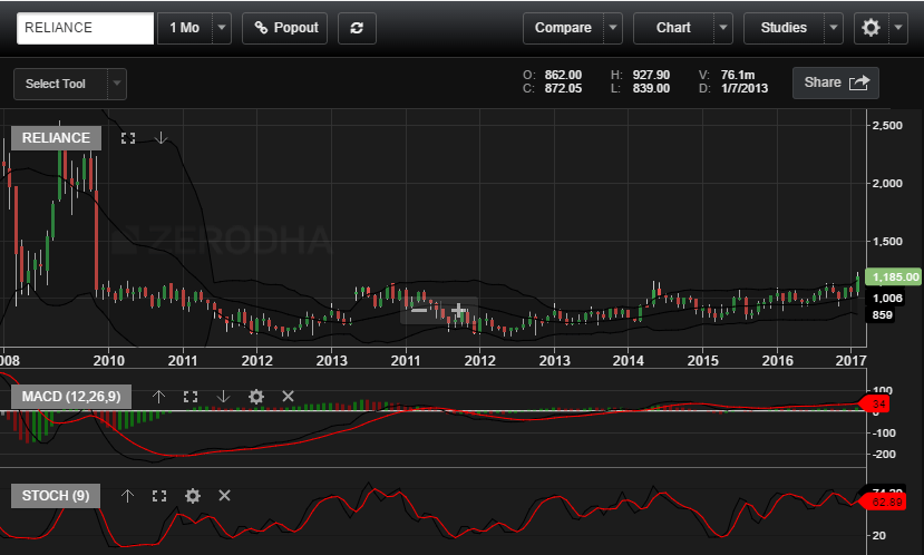 Reliance Monthly Chart February 2017