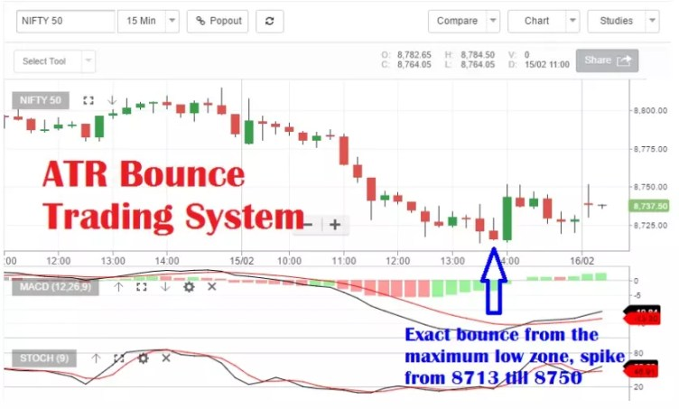 Average True Range Bounce Trading System