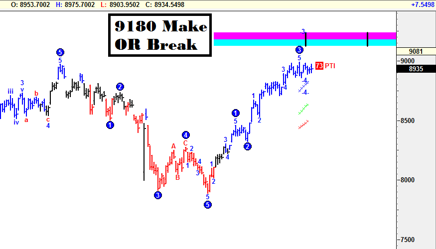 9180 Make OR Break For Nifty