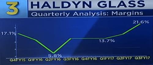 Haldyn Glass Ltd Margins