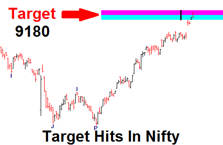 Nifty Target