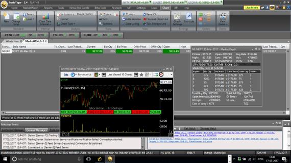 Tick Chart Sharekhan Trade Tiger