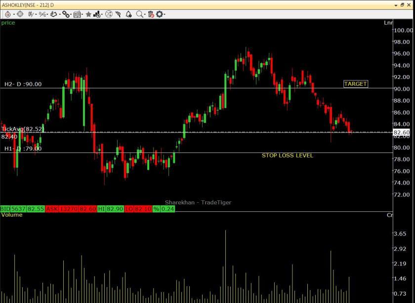 ASHOK LEYLAND Share Price Analysis