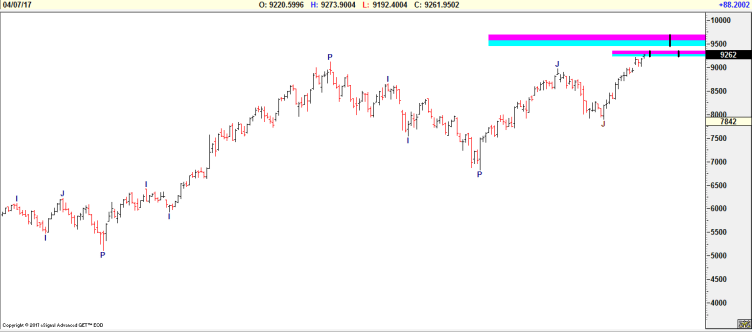 Nifty Target 2017