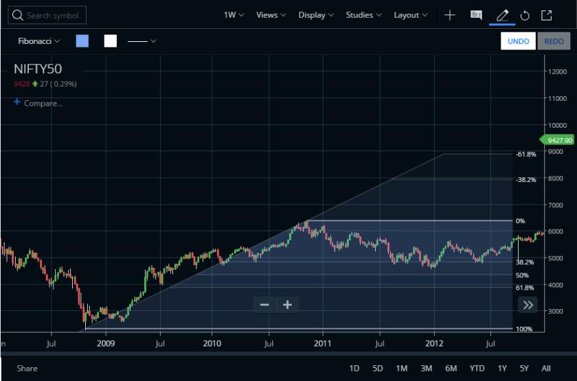 Fibonacci in Trading