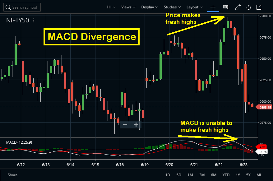 MACD Divergence
