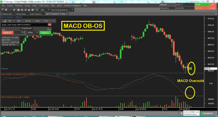 MACD Overbought Oversold