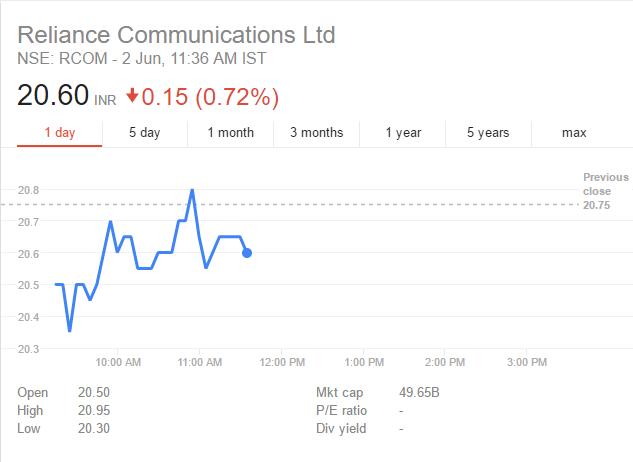RCOM Share Price