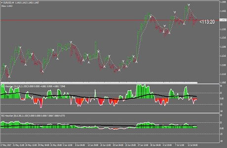 multi time frame forex strategy