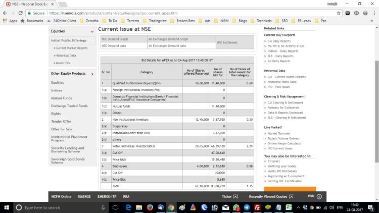 Apex Frozen Foods IPO Allotment Data