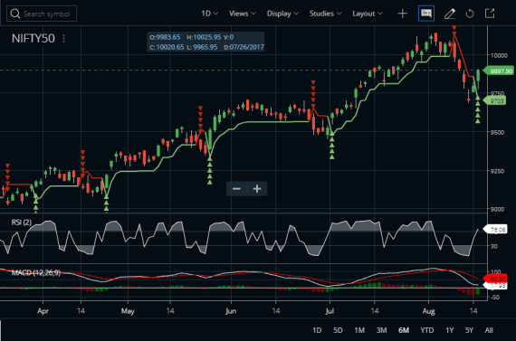 RSI 2 Trading Strategy