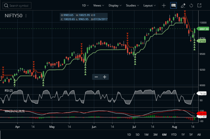 2 period rsi strategy