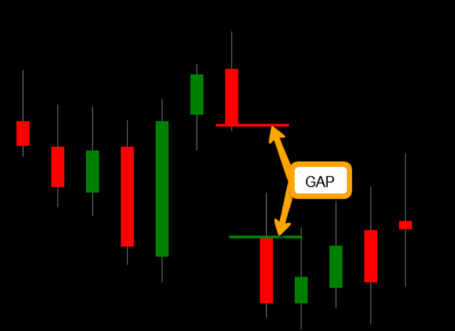 What Is A Price Gap