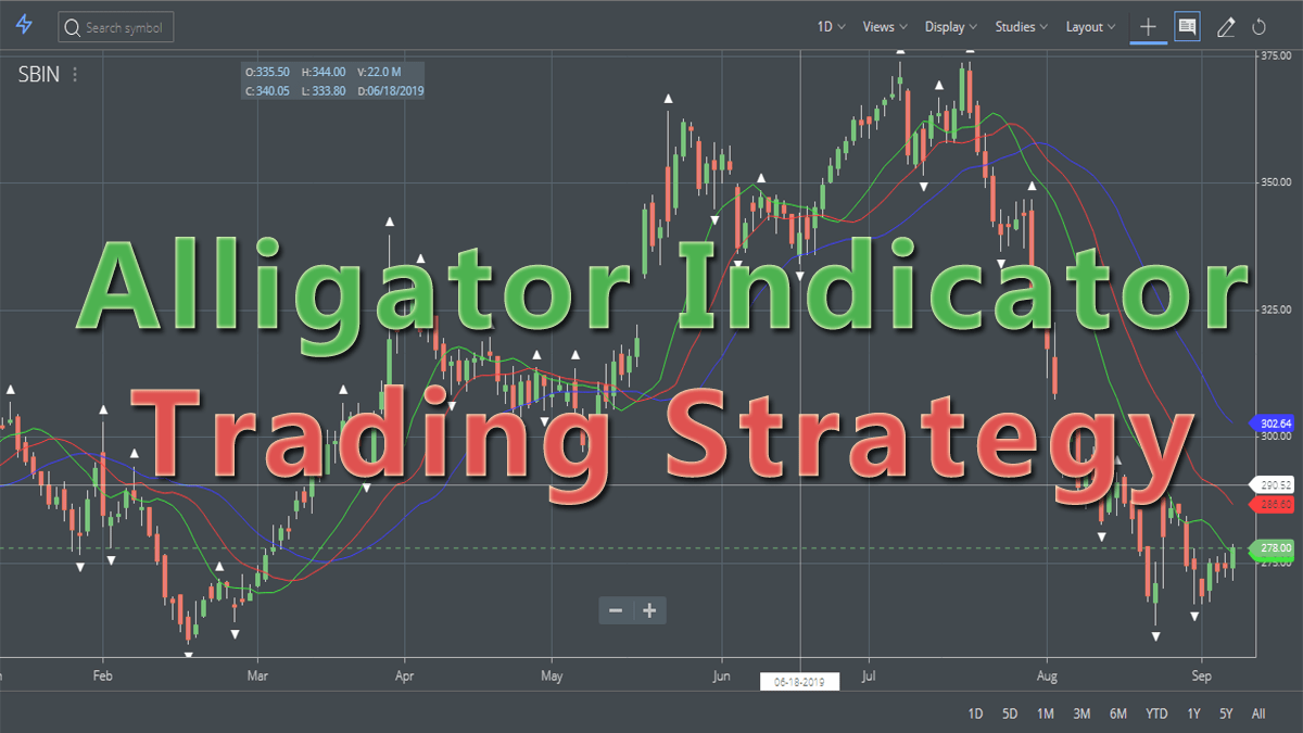 Alligator Indicator Trading Strategy, Formula, PDF