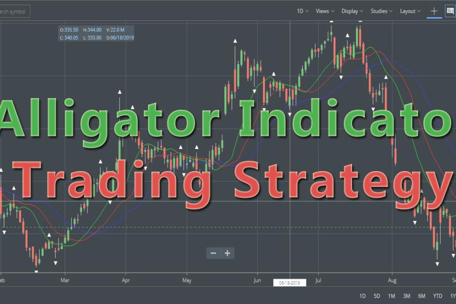 Alligator-Indicator