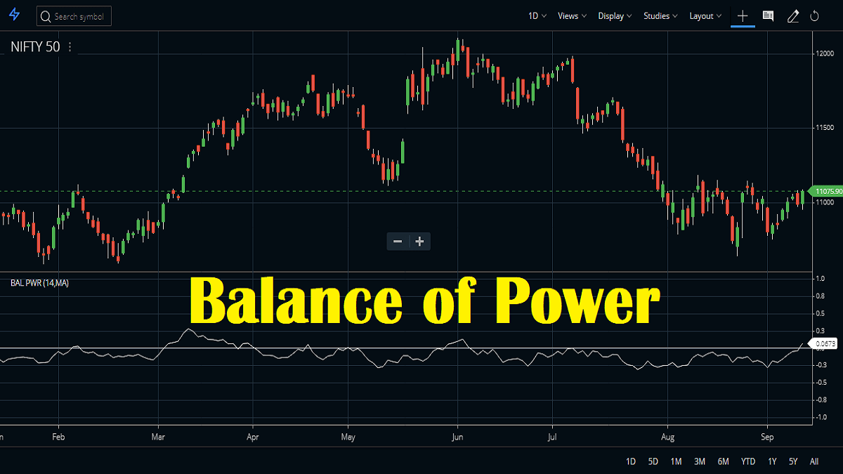 Balance Of Power Indicator Formula, Setup And Usage