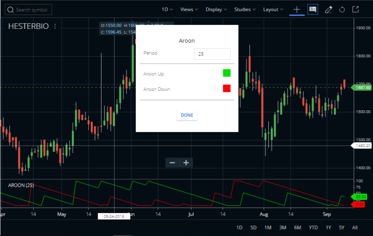 Best setting for Aroon Indicator