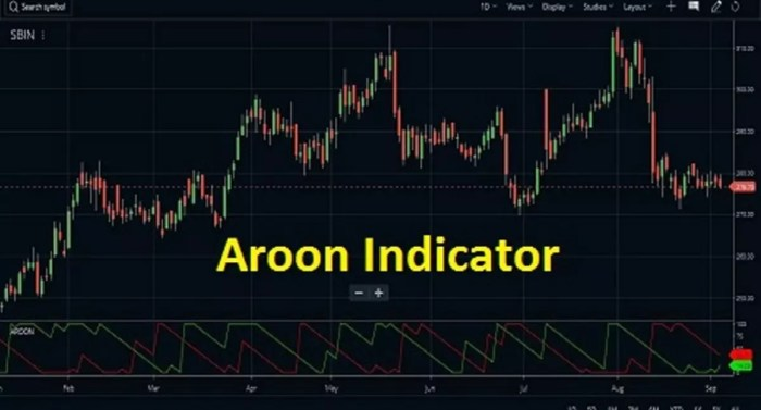 aroon indicator intraday strategy