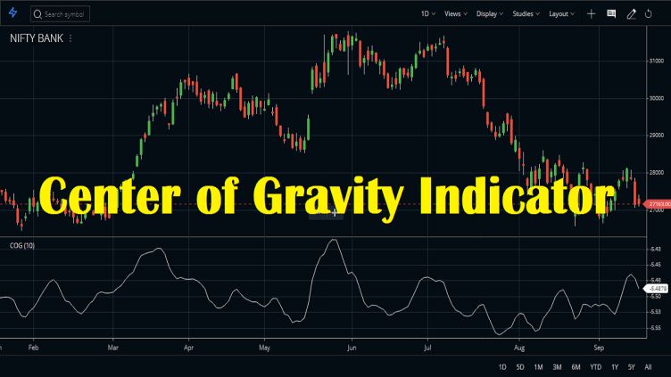 cog indicator in intraday