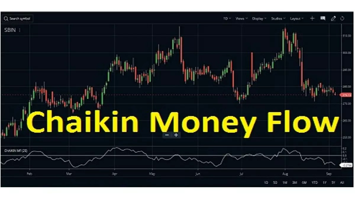 Chaikin Money Flow (CMF Indicator) Strategy, Formula