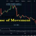 Ease of Movement Indicator in Zerodha Kite