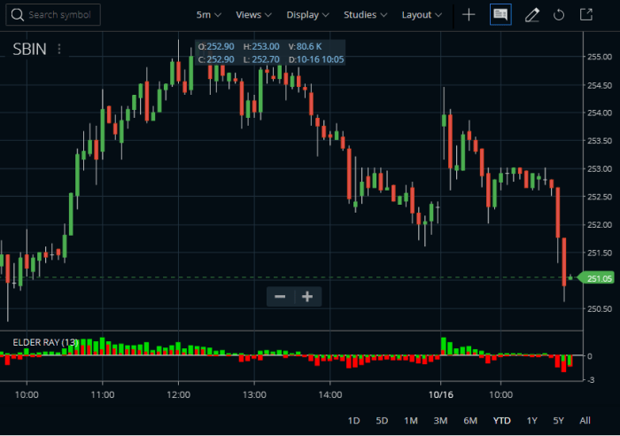 Elder Ray Index Indicator in Zerodha Kite