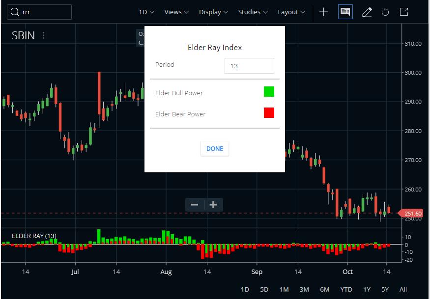 Elder Ray Index Indicator in Zerodha Kite