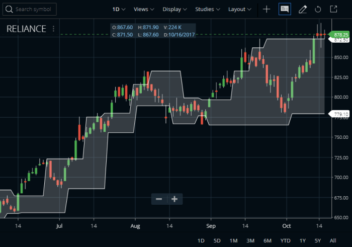 Fractal Chaos Bands Indicator In Zerodha Kite
