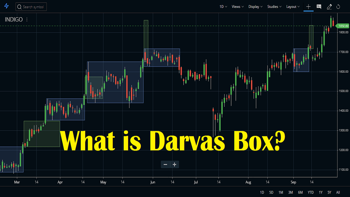 Darvas Box Indicator and Formula, Strategy