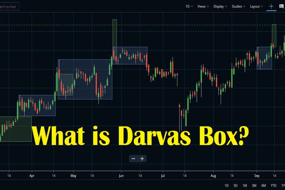 Darvas Box Indicator