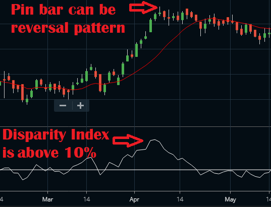Disparity Index Indicator