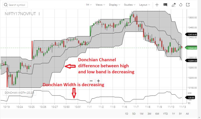 Donchian Width Indicator