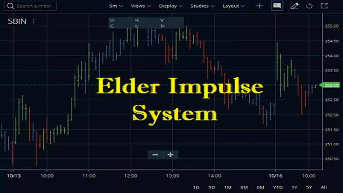 Elder Impulse System Indicator In Zerodha Kite