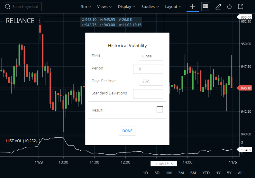 Historical Volatility Indicator In Zerodha Kite