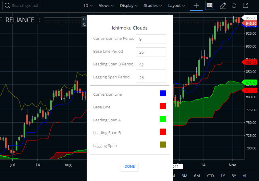 Ichimoku Cloud In Zerodha Kite